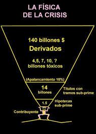 derivados y crisis
